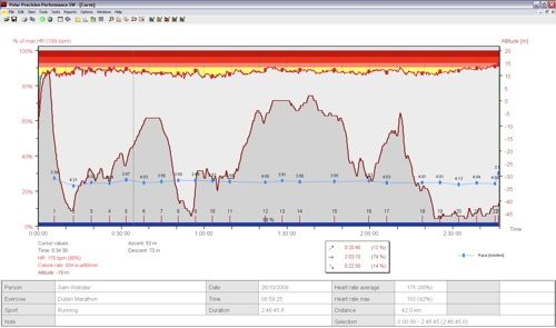 Dublin Marathon 09 - Dodgy Altitude