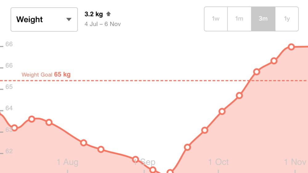 Autumn weight gain