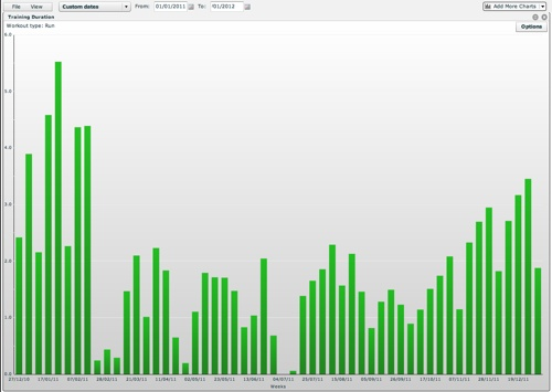 Run - Weekly Duration