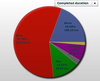 Training Breakdown Jan To Sept 2011