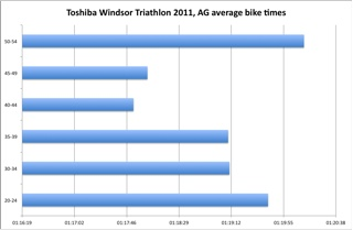 Windsor Tri 2011 Ag Average Bike Splits